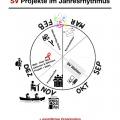 SV Projekte im Jahresrhythmus