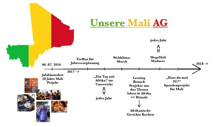 MALI-AG Zeitstrahl klein